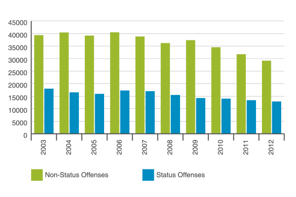 Column chart of juvenile referrals received by probation