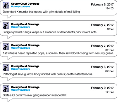 "Fictional tweets include: ""Defendant X murder trial opens with grim details of mall killing."" ""Judge's pretrial rulings keeps out evidence of defendant's prior violent acts."" ""1st witness heard repeated pops, a scream, then saw blood oozing from security guard."" ""Pathologist says guard's body riddled with bullets; death instantaneous."""