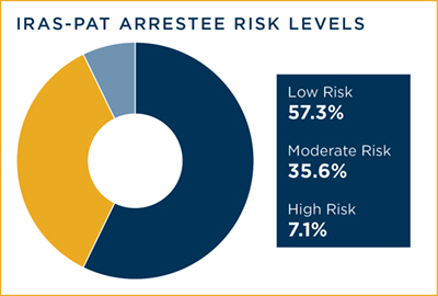 IRAS-PAT Arrestee Risk Levels