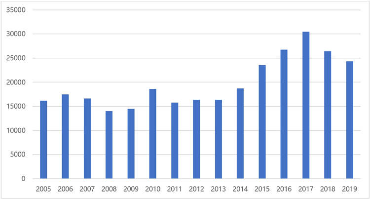 Children served by GAL/CASA Programs by year: 2005, 16199; 2006, 17484; 2007, 16653; 2008, 14004; 2009, 14491; 2010, 18613; 2011, 15798; 2012, 16355; 2013, 16374; 2014, 18690; 2015, 23524; 2016, 26762; 2017, 30480; 2018, 26431; 2019, 24340